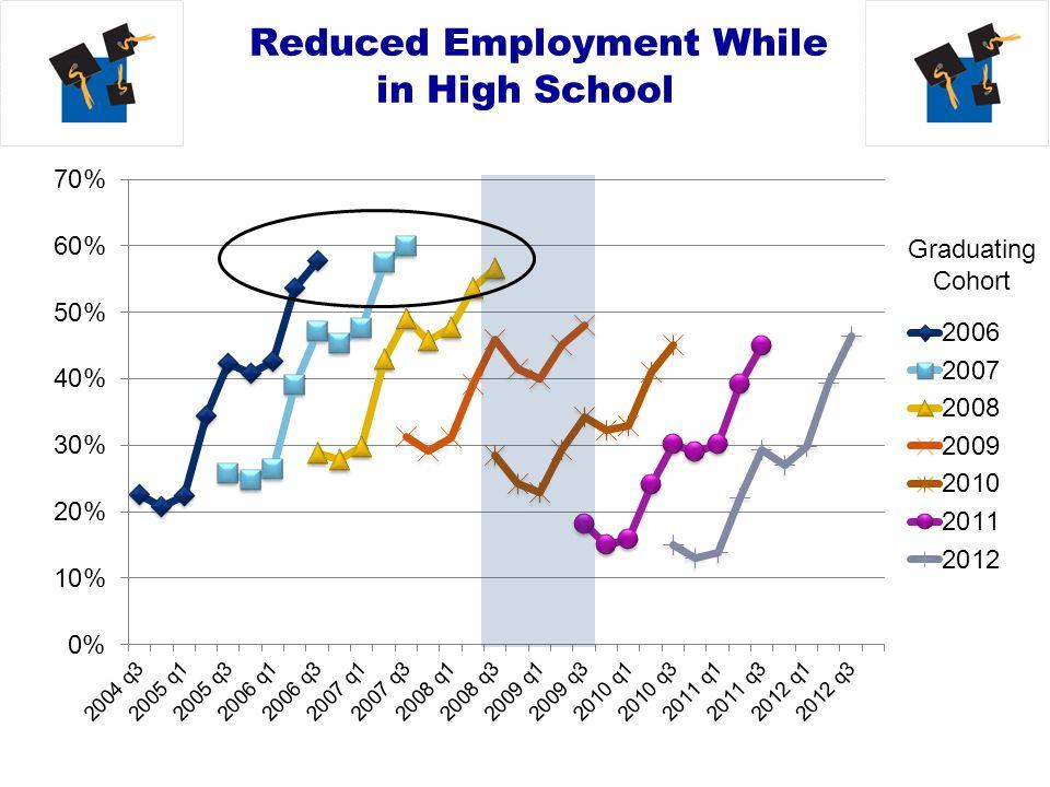 Employment After High School Graduation