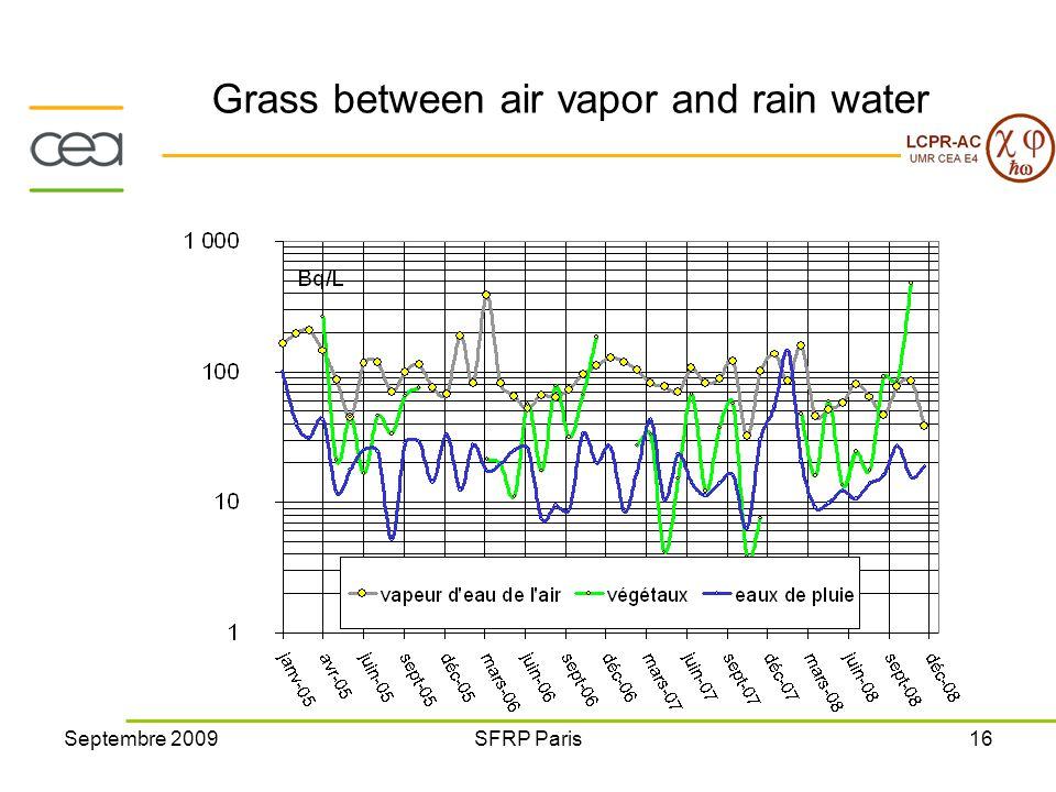 Septembre 2009SFRP Paris16 Grass between air vapor and rain water