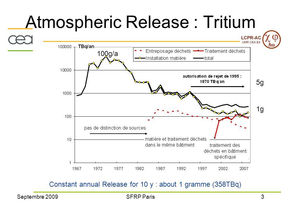 Septembre 2009SFRP Paris3 Atmospheric Release : Tritium Constant annual Release for 10 y : about 1 gramme (358TBq) 100g/an 1g/an 100g/a 5g 1g