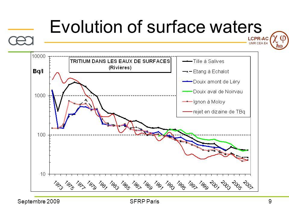 Septembre 2009SFRP Paris9 Evolution of surface waters