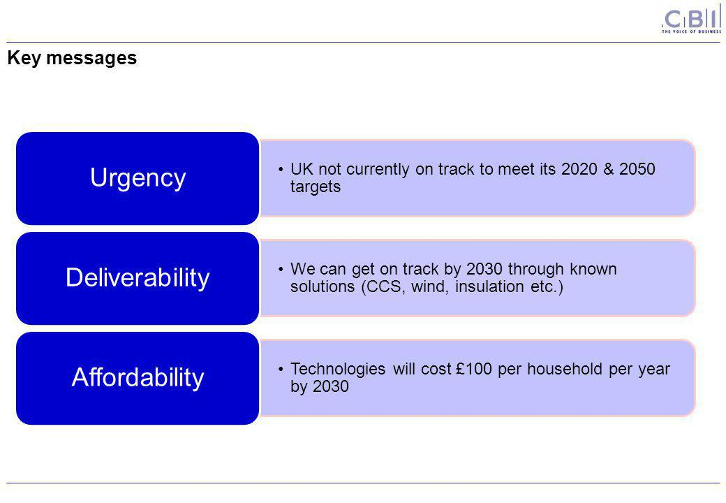 Key messages UK not currently on track to meet its 2020 & 2050 targets Urgency We can get on track by 2030 through known solutions (CCS, wind, insulation etc.) Deliverability Technologies will cost £100 per household per year by 2030 Affordability
