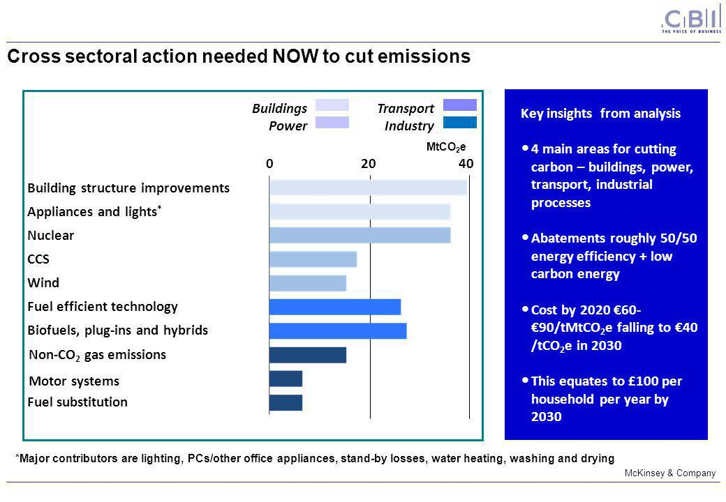 *Major contributors are lighting, PCs/other office appliances, stand-by losses, water heating, washing and drying Building structure improvements Appliances and lights * Nuclear CCS Wind Fuel efficient technology Biofuels, plug-ins and hybrids Motor systems Non-CO 2 gas emissions Fuel substitution Buildings Power Transport Industry 02040 Cross sectoral action needed NOW to cut emissions Key insights from analysis 4 main areas for cutting carbon – buildings, power, transport, industrial processes Abatements roughly 50/50 energy efficiency + low carbon energy Cost by 2020 €60- €90/tMtCO 2 e falling to €40 /tCO 2 e in 2030 This equates to £100 per household per year by 2030 MtCO 2 e McKinsey & Company