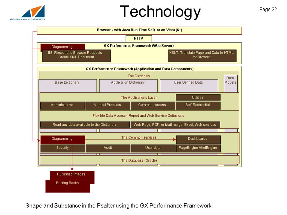 Shape and Substance in the Psalter using the GX Performance Framework Page 22 Technology