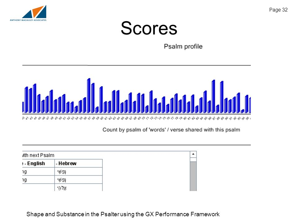 Shape and Substance in the Psalter using the GX Performance Framework Page 32 Scores
