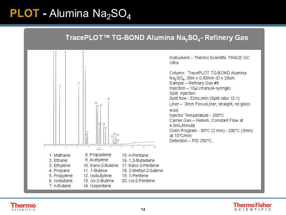 14 PLOT - Alumina Na 2 SO 4