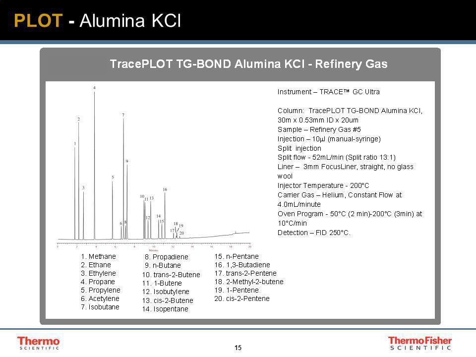 15 PLOT - Alumina KCl