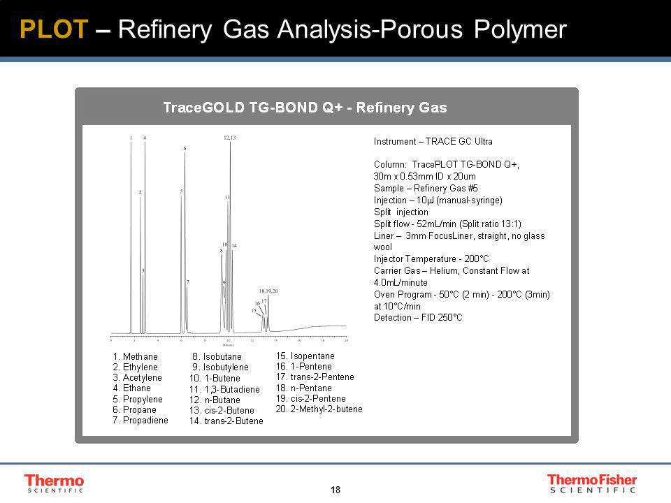 18 PLOT – Refinery Gas Analysis-Porous Polymer