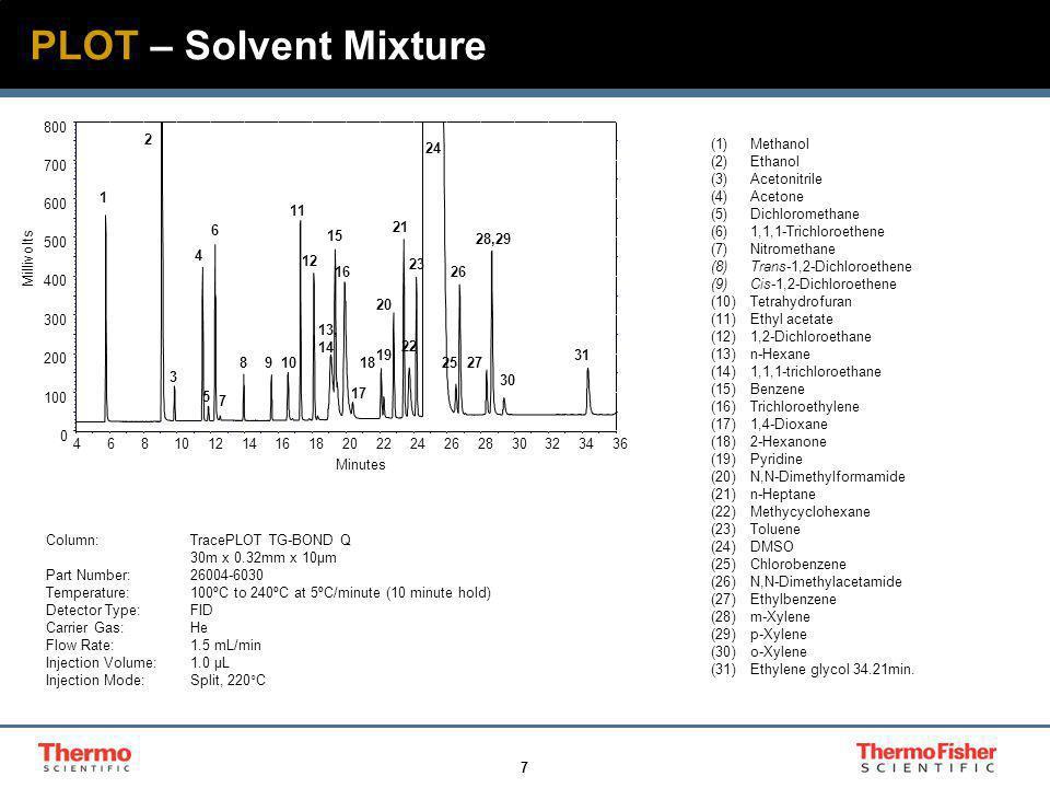 7 PLOT – Solvent Mixture (1)Methanol (2)Ethanol (3)Acetonitrile (4)Acetone (5)Dichloromethane (6)1,1,1-Trichloroethene (7)Nitromethane (8)Trans-1,2-Di