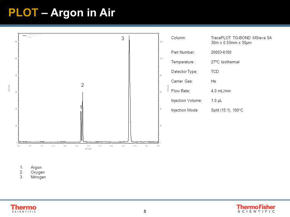 9 1 2 3 1 2 3 1 2 3 4 5 PLOT – Standard Gas Mix 1.Hydrogen 2.Oxygen 3.Nitrogen 4.Methane 5.Carbon Monoxide Column:TracePLOT TG-BOND MSieve 5A 30m x 0.53mm x 50µm Part Number:26003-6100 Temperature:120ºC Isothermal Detector Type:TCD Carrier Gas:He Flow Rate:5.0 mL/min Injection Volume:1.0 µL Injection Mode:Split (12:1), 150°C