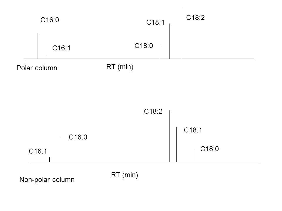 C16:0 C18:0 C18:1 C18:2 C16:1 C16:0 C18:0 C18:1 C18:2 C16:1 RT (min) Polar column Non-polar column