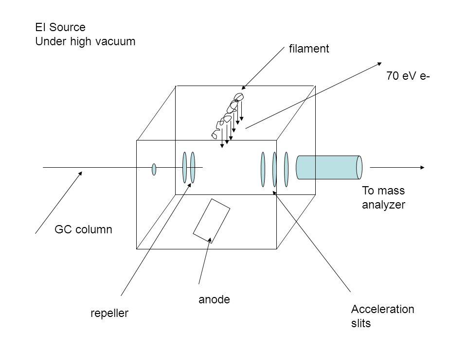 To mass analyzer filament 70 eV e- anode repeller Acceleration slits GC column EI Source Under high vacuum