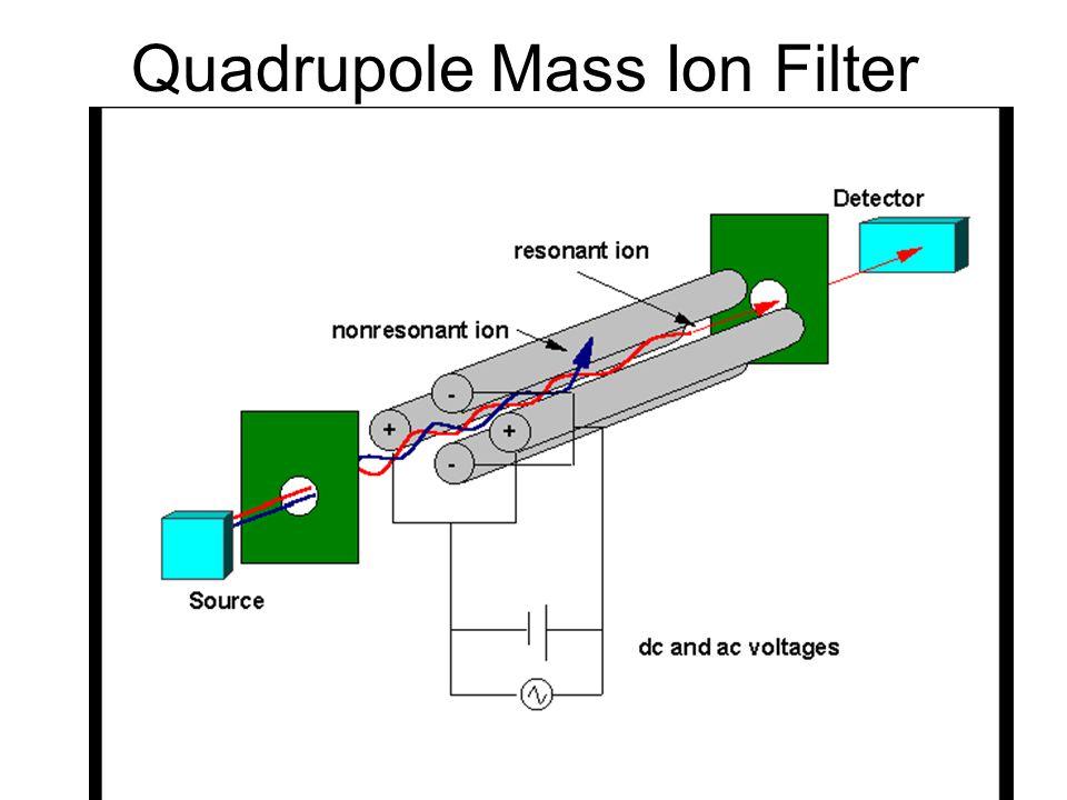 Quadrupole Mass Ion Filter