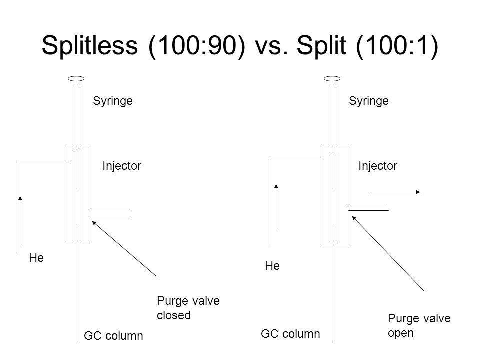 Splitless (100:90) vs. Split (100:1) Injector Syringe Injector Syringe Purge valve open Purge valve closed GC column He