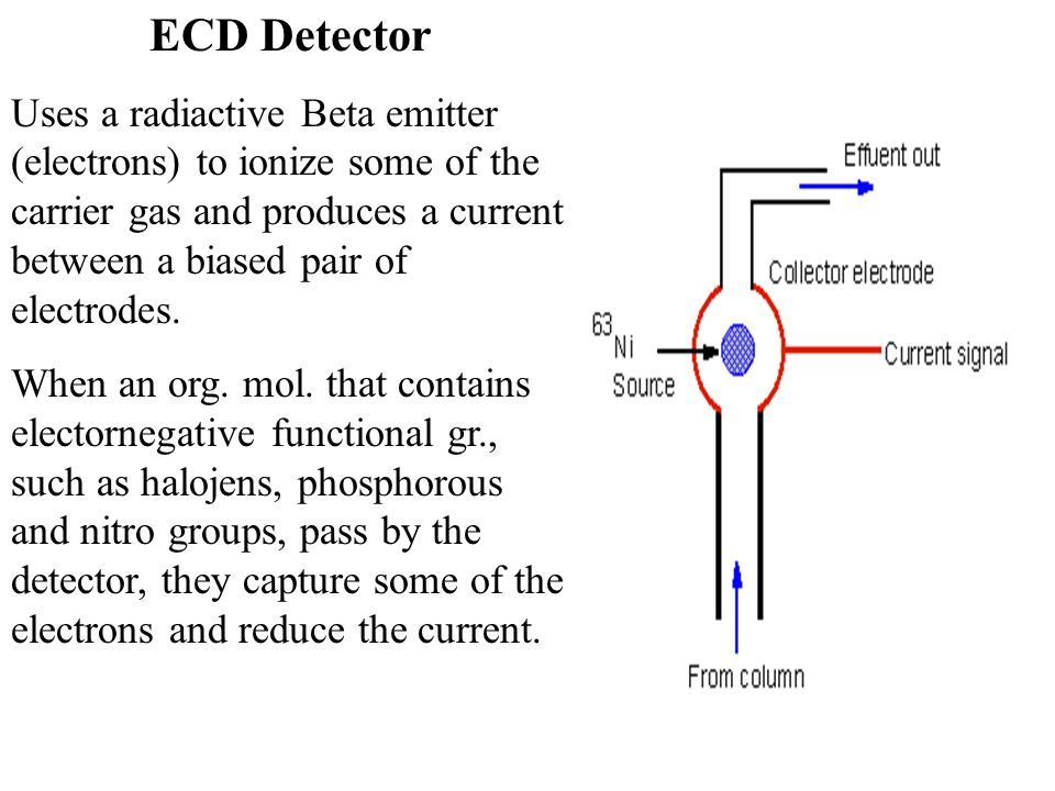 ECD Detector Uses a radiactive Beta emitter (electrons) to ionize some of the carrier gas and produces a current between a biased pair of electrodes.