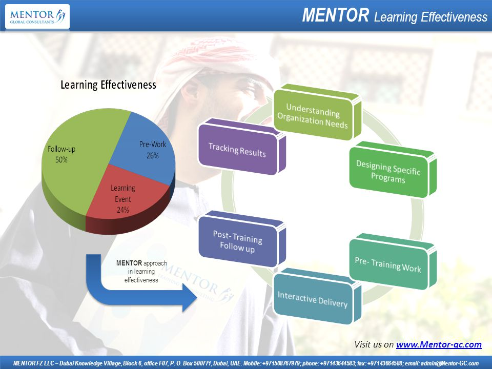 How MENTOR is different.MENTOR FZ LLC – Dubai Knowledge Village, Block 6, office F07, P.