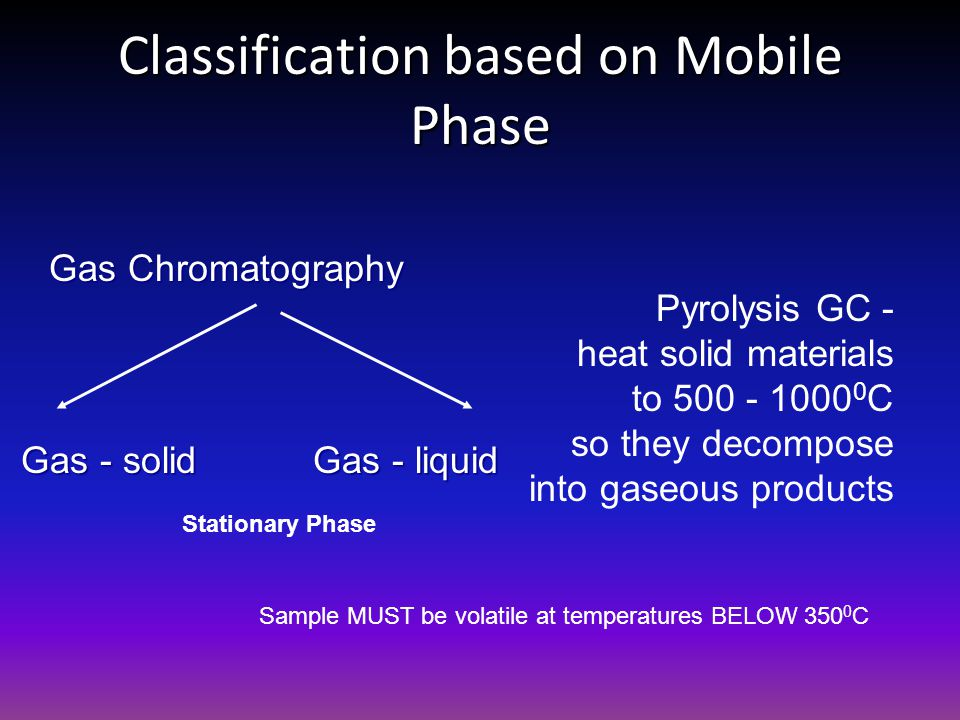 Classification based on Mobile Phase Gas Chromatography Gas - solid Gas - liquid Stationary Phase Sample MUST be volatile at temperatures BELOW 350 0