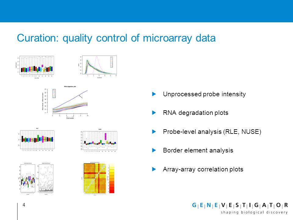 Curation: quality control of microarray data Unprocessed probe intensity RNA degradation plots Probe-level analysis (RLE, NUSE) Border element analysi