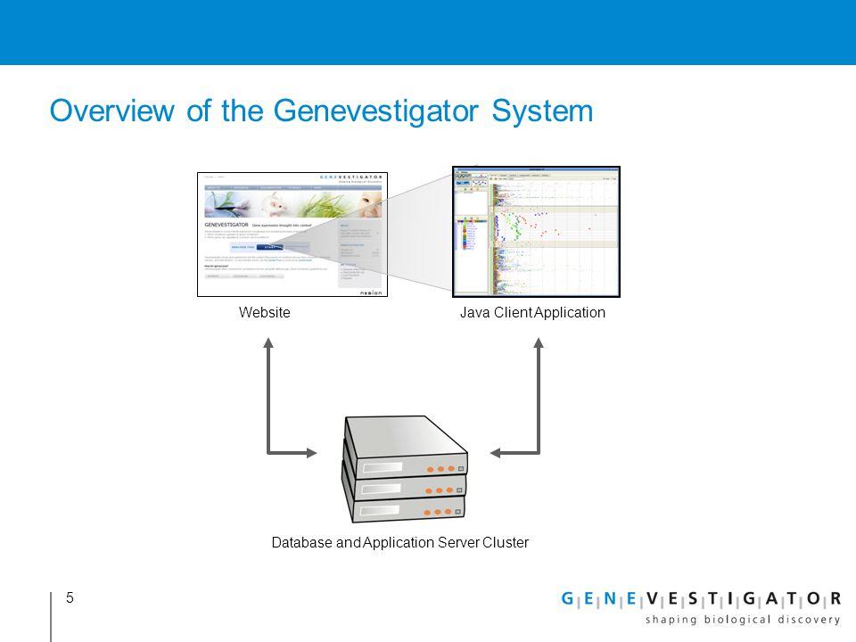 Overview of the Genevestigator System 5 Database and Application Server Cluster WebsiteJava Client Application