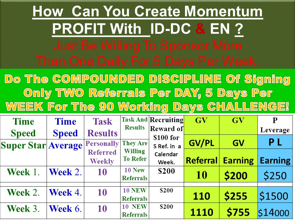 On the Initiation WEEKS START the challenge.Strive to generate 10 paid referrals.
