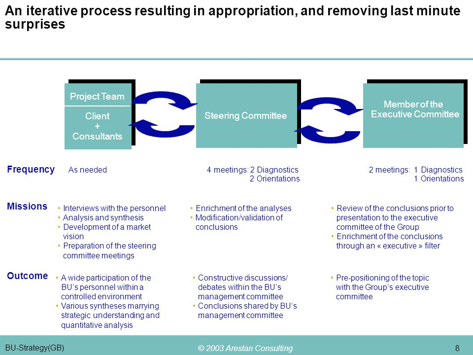 © 2003 Arestan Consulting 8 BU-Strategy(GB) An iterative process resulting in appropriation, and removing last minute surprises Steering Committee Member of the Executive Committee Project Team Client + Consultants Frequency As needed 4 meetings: 2 Diagnostics 2 meetings: 1 Diagnostics 2 Orientations 1 Orientations Missions Outcome Interviews with the personnel Analysis and synthesis Development of a market vision Preparation of the steering committee meetings Enrichment of the analyses Modification/validation of conclusions Review of the conclusions prior to presentation to the executive committee of the Group Enrichment of the conclusions through an « executive » filter A wide participation of the BU's personnel within a controlled environment Various syntheses marrying strategic understanding and quantitative analysis Constructive discussions/ debates within the BU's management committee Conclusions shared by BU's management committee Pre-positioning of the topic with the Group's executive committee