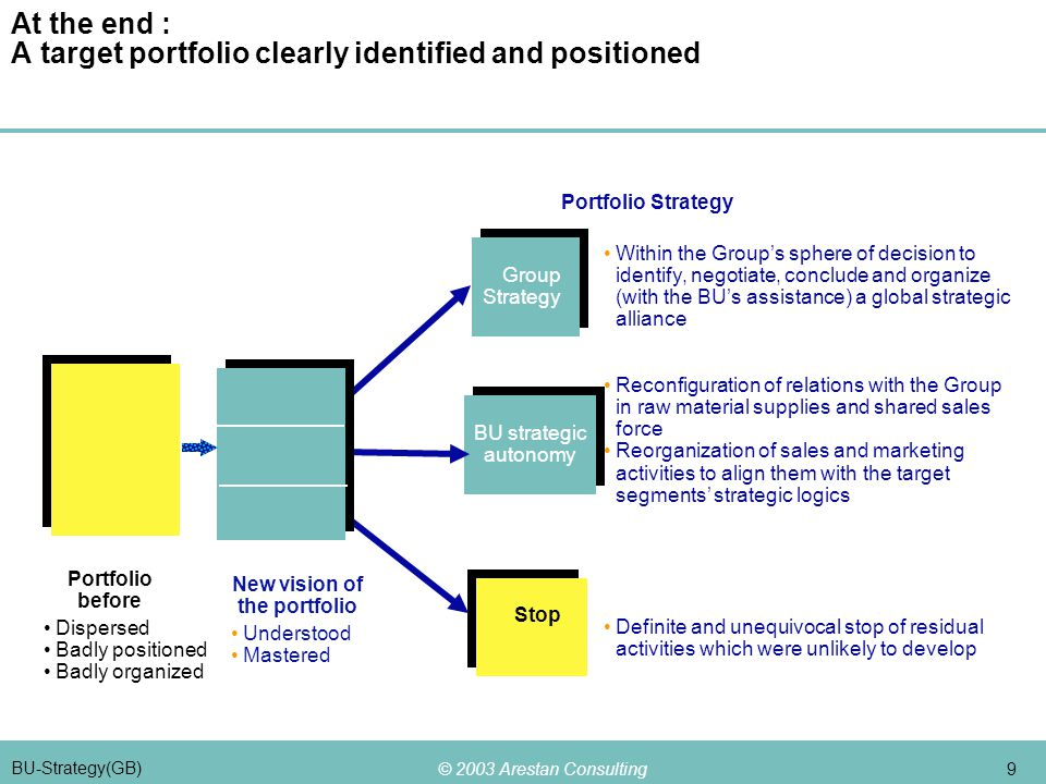 © 2003 Arestan Consulting 9 BU-Strategy(GB) At the end : A target portfolio clearly identified and positioned Dispersed Badly positioned Badly organized Group Strategy Group Strategy BU strategic autonomy BU strategic autonomy Stop Within the Group's sphere of decision to identify, negotiate, conclude and organize (with the BU's assistance) a global strategic alliance Reconfiguration of relations with the Group in raw material supplies and shared sales force Reorganization of sales and marketing activities to align them with the target segments' strategic logics Definite and unequivocal stop of residual activities which were unlikely to develop Portfolio Strategy Portfolio before Understood Mastered New vision of the portfolio