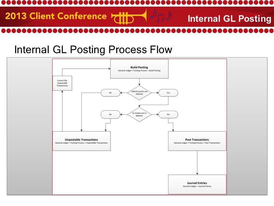 Internal GL Posting Process Flow Internal GL Posting