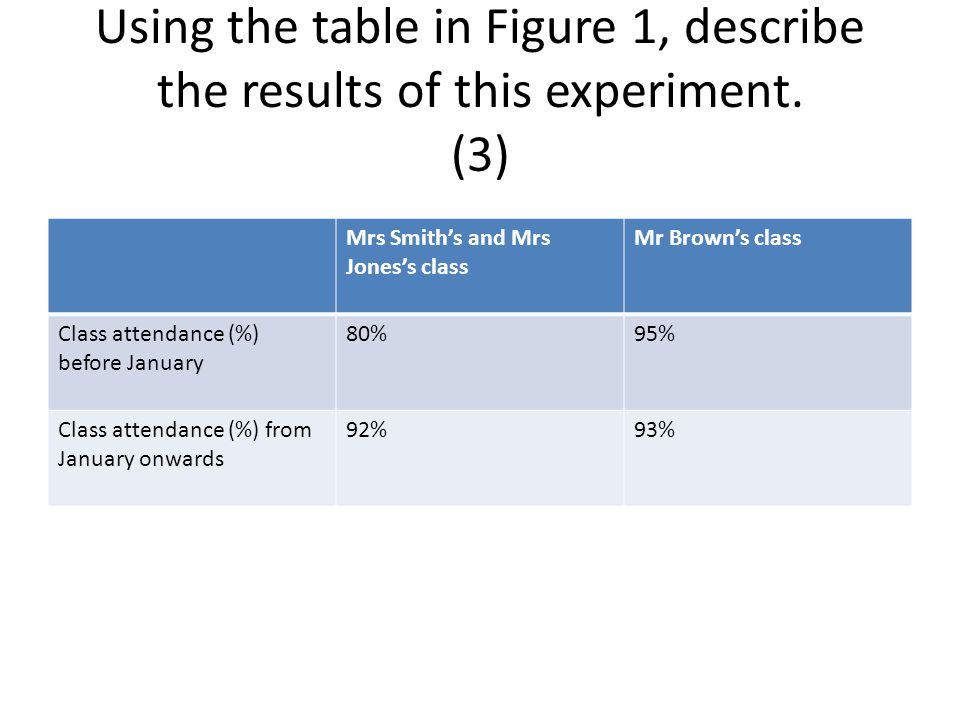 Using the table in Figure 1, describe the results of this experiment. (3) Mrs Smith's and Mrs Jones's class Mr Brown's class Class attendance (%) befo
