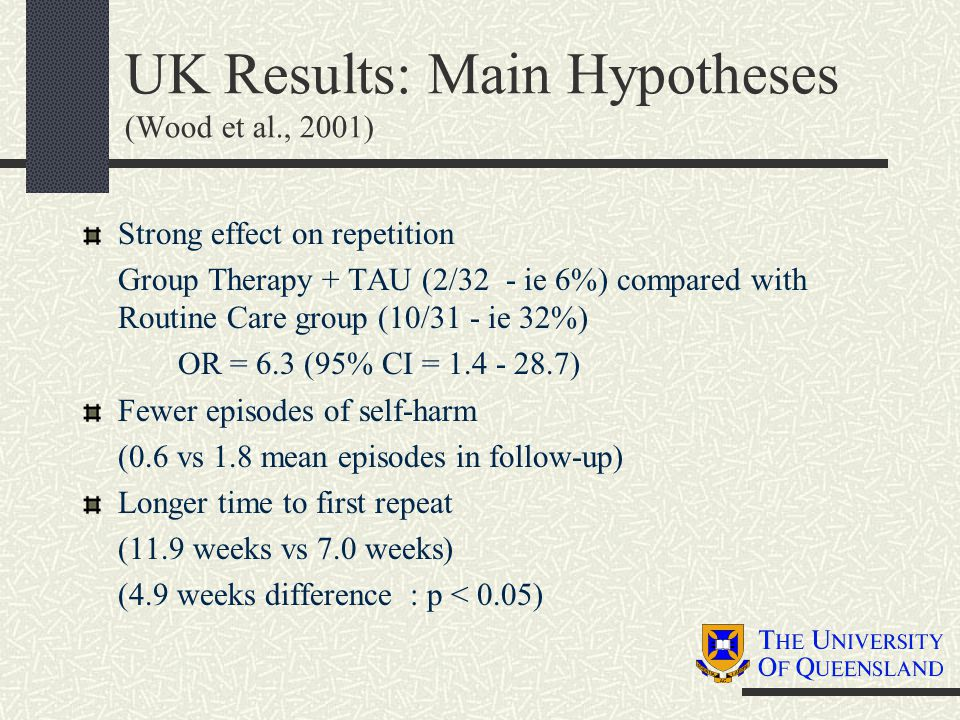 UK Results: Main Hypotheses (Wood et al., 2001) Strong effect on repetition Group Therapy + TAU (2/32 - ie 6%) compared with Routine Care group (10/31 - ie 32%) OR = 6.3 (95% CI = 1.4 - 28.7) Fewer episodes of self-harm (0.6 vs 1.8 mean episodes in follow-up) Longer time to first repeat (11.9 weeks vs 7.0 weeks) (4.9 weeks difference : p < 0.05)
