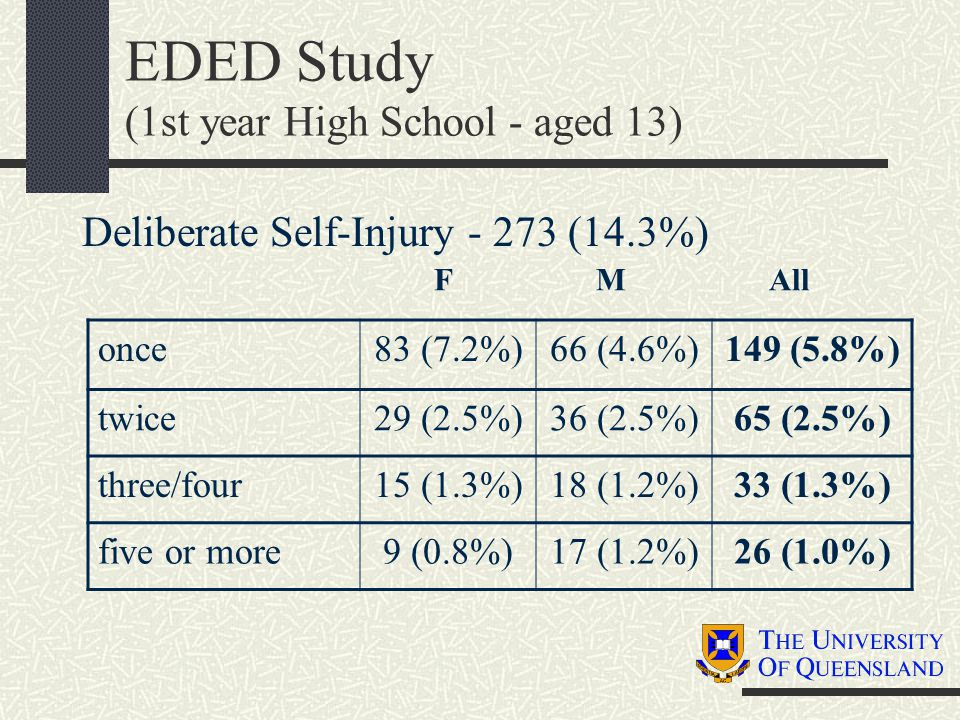EDED Study (1st year High School - aged 13) Deliberate Self-Injury - 273 (14.3%) once83 (7.2%)66 (4.6%)149 (5.8%) twice29 (2.5%)36 (2.5%)65 (2.5%) thr