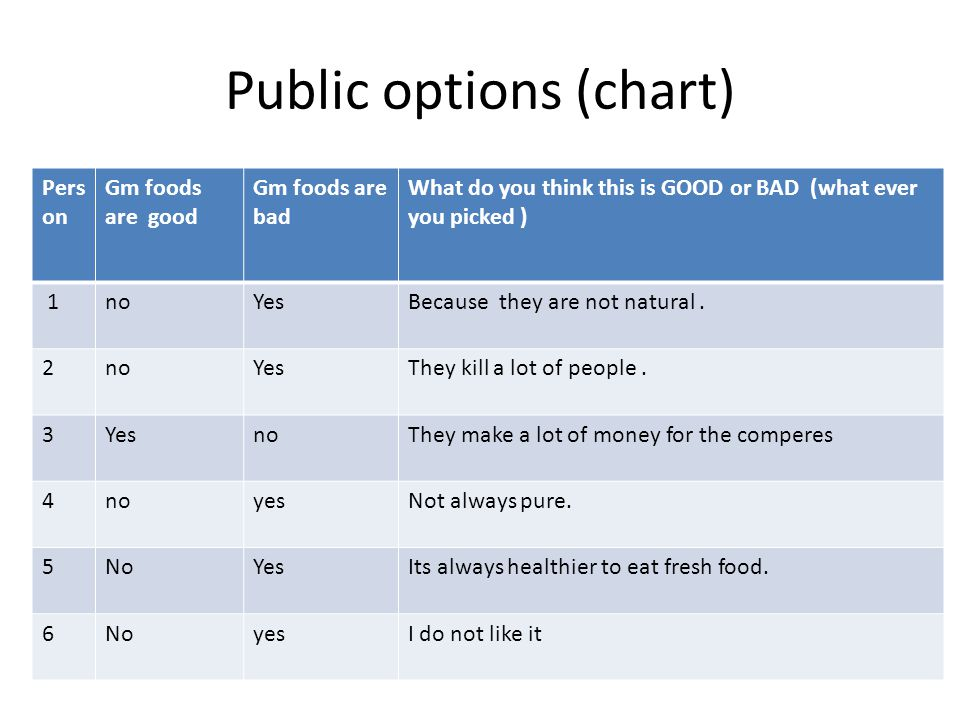 Public options (chart) Pers on Gm foods are good Gm foods are bad What do you think this is GOOD or BAD (what ever you picked ) 1noYesBecause they are not natural.