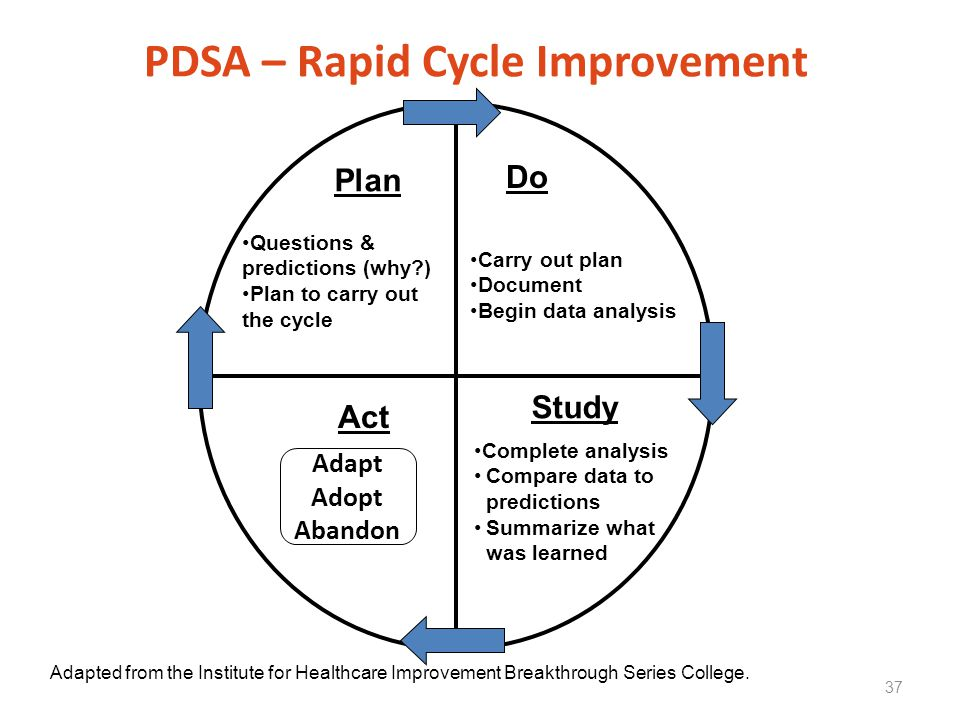 PDSA – Rapid Cycle Improvement 37 Act Questions & predictions (why?) Plan to carry out the cycle Plan Study Do Carry out plan Document Begin data anal