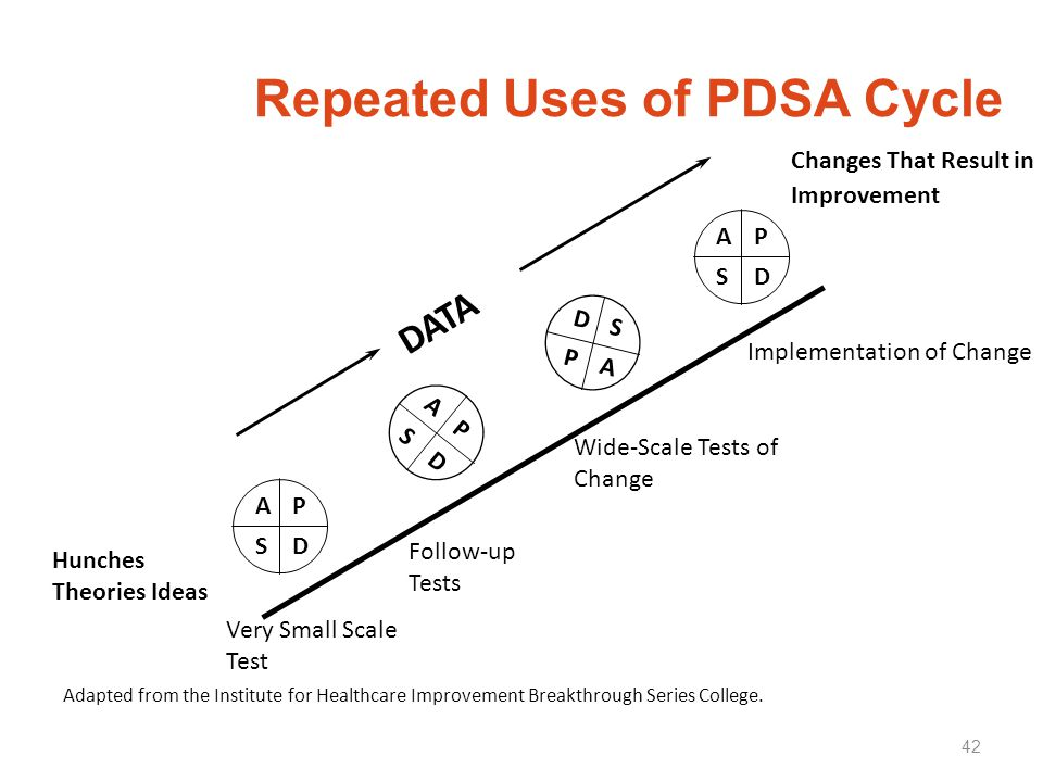 Repeated Uses of PDSA Cycle 42 Hunches Theories Ideas Changes That Result in Improvement AP SD A P S D AP SD D S P A DATA Very Small Scale Test Follow