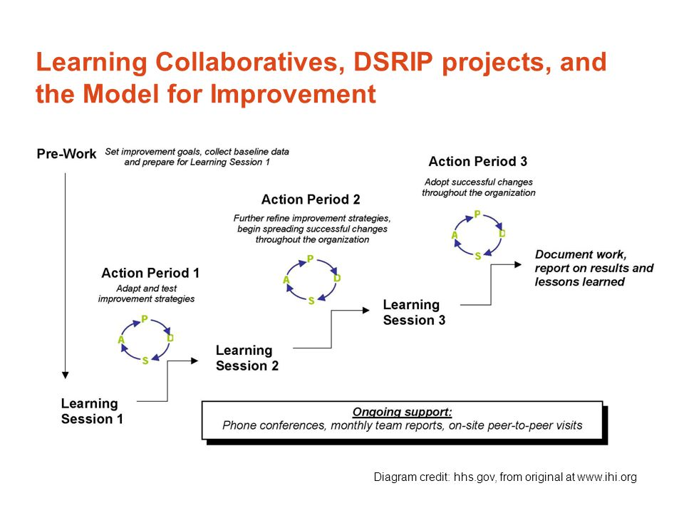 Diagram credit: hhs.gov, from original at www.ihi.org Learning Collaboratives, DSRIP projects, and the Model for Improvement