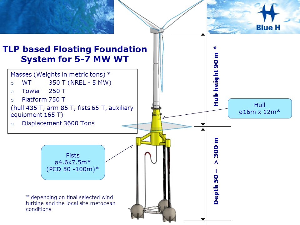 TLP based Floating Foundation System for 5-7 MW WT Hull ø16m x 12m* Fists ø4.6x7.5m* (PCD 50 -100m)* Depth 50 – > 300 m * depending on final selected