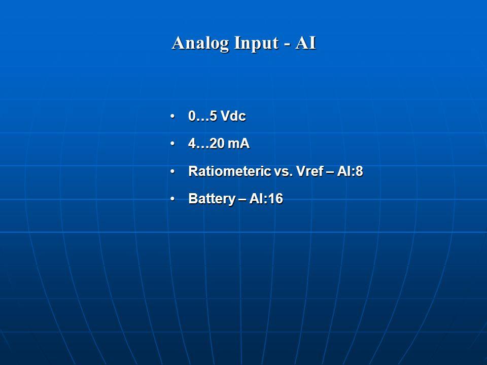 Analog Input - AI 0…5 Vdc0…5 Vdc 4…20 mA4…20 mA Ratiometeric vs.