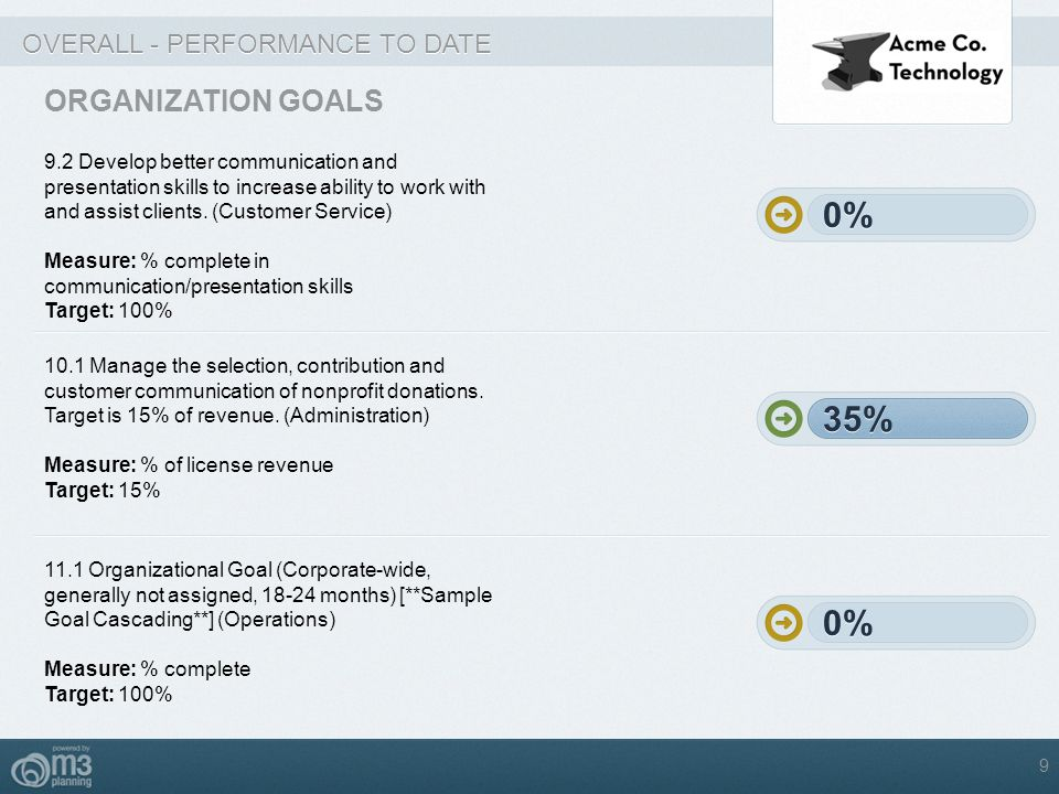 OVERALL - PERFORMANCE TO DATE ORGANIZATION GOALS 9.2 Develop better communication and presentation skills to increase ability to work with and assist