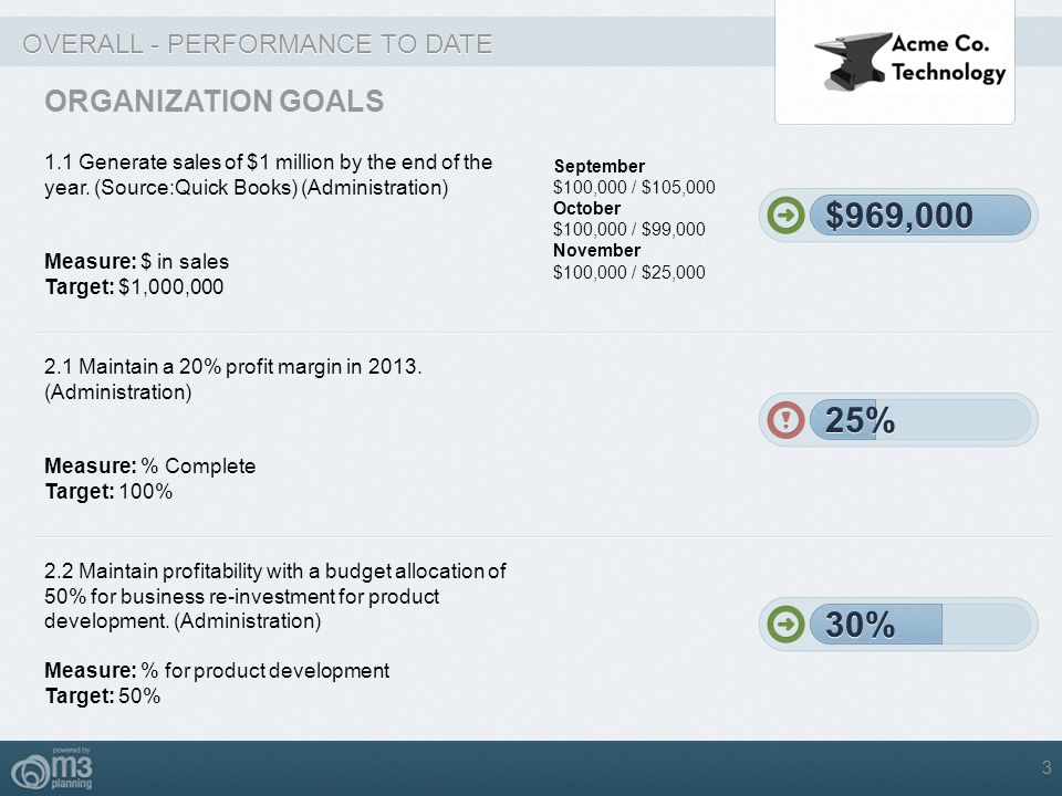 OVERALL - PERFORMANCE TO DATE ORGANIZATION GOALS 1.1 Generate sales of $1 million by the end of the year. (Source:Quick Books) (Administration) Measur