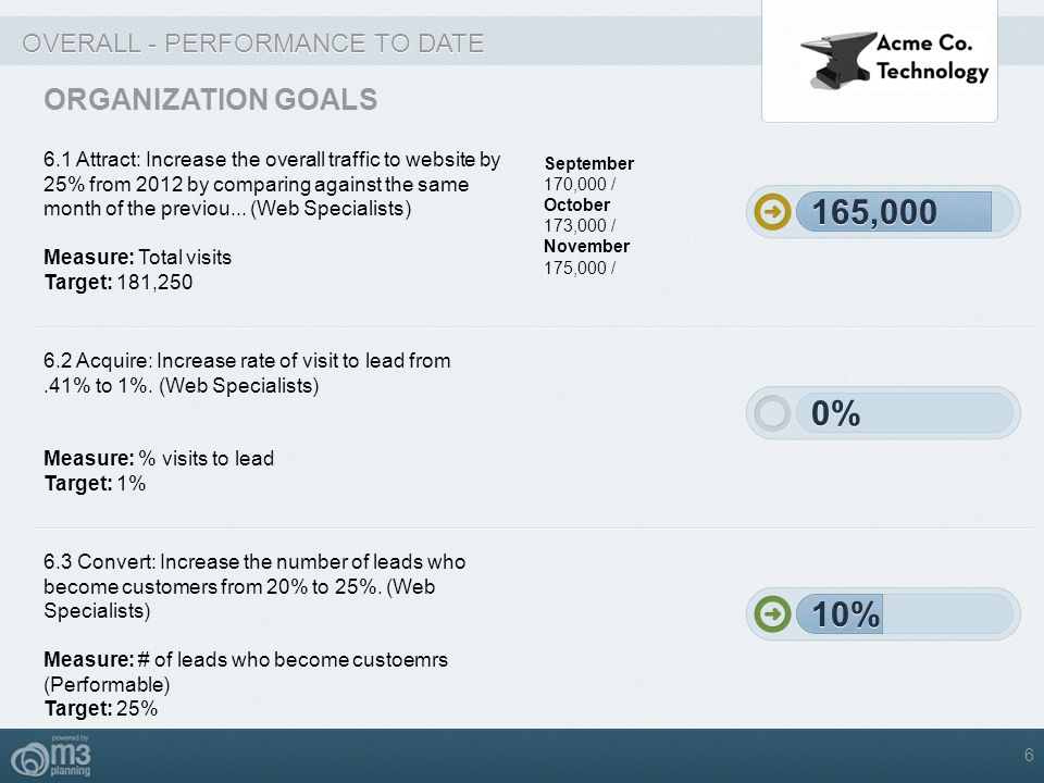 OVERALL - PERFORMANCE TO DATE ORGANIZATION GOALS 6.1 Attract: Increase the overall traffic to website by 25% from 2012 by comparing against the same m