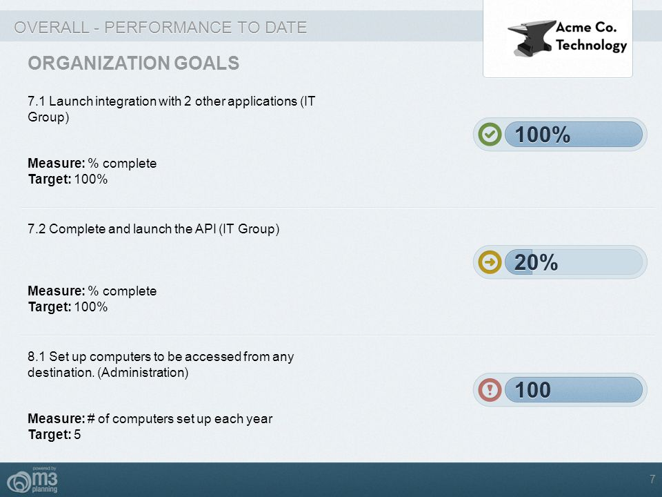 OVERALL - PERFORMANCE TO DATE ORGANIZATION GOALS 7.1 Launch integration with 2 other applications (IT Group) Measure: % complete Target: 100% 100% 7.2