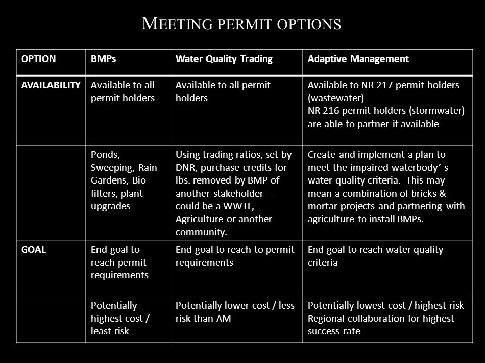 M EETING PERMIT OPTIONS OPTIONBMPsWater Quality TradingAdaptive Management AVAILABILITYAvailable to all permit holders Available to NR 217 permit holders (wastewater) NR 216 permit holders (stormwater) are able to partner if available Ponds, Sweeping, Rain Gardens, Bio- filters, plant upgrades Using trading ratios, set by DNR, purchase credits for lbs.