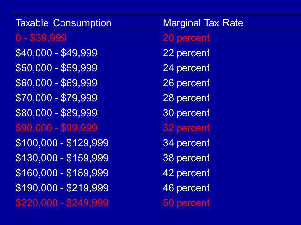 Taxable ConsumptionMarginal Tax Rate 0 - $39,99920 percent $40,000 - $49,99922 percent $50,000 - $59,99924 percent $60,000 - $69,99926 percent $70,000 - $79,99928 percent $80,000 - $89,99930 percent $90,000 - $99,99932 percent $100,000 - $129,99934 percent $130,000 - $159,99938 percent $160,000 - $189,99942 percent $190,000 - $219,99946 percent $220,000 - $249,99950 percent