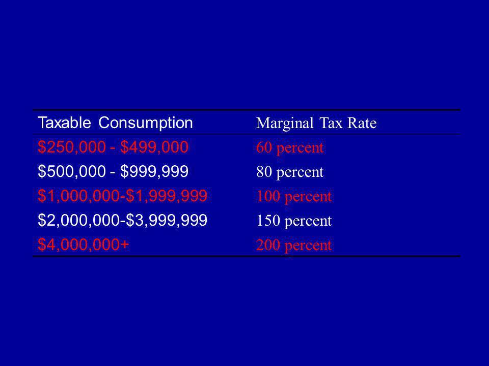 Taxable Consumption Marginal Tax Rate $250,000 - $499,000 60 percent $500,000 - $999,999 80 percent $1,000,000-$1,999,999 100 percent $2,000,000-$3,999,999 150 percent $4,000,000+ 200 percent