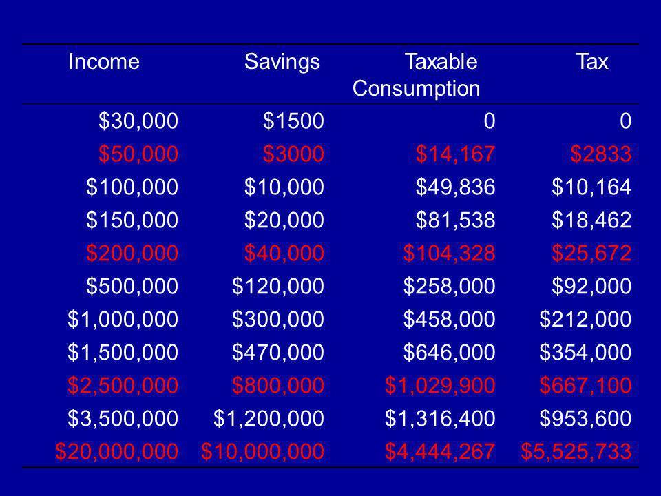 Income Savings Taxable Consumption Tax $30,000$150000 $50,000$3000$14,167$2833 $100,000$10,000$49,836$10,164 $150,000$20,000$81,538$18,462 $200,000$40,000$104,328$25,672 $500,000$120,000$258,000$92,000 $1,000,000$300,000$458,000$212,000 $1,500,000$470,000$646,000$354,000 $2,500,000$800,000 $1,029,900$667,100 $3,500,000$1,200,000 $1,316,400$953,600 $20,000,000$10,000,000 $4,444,267$5,525,733