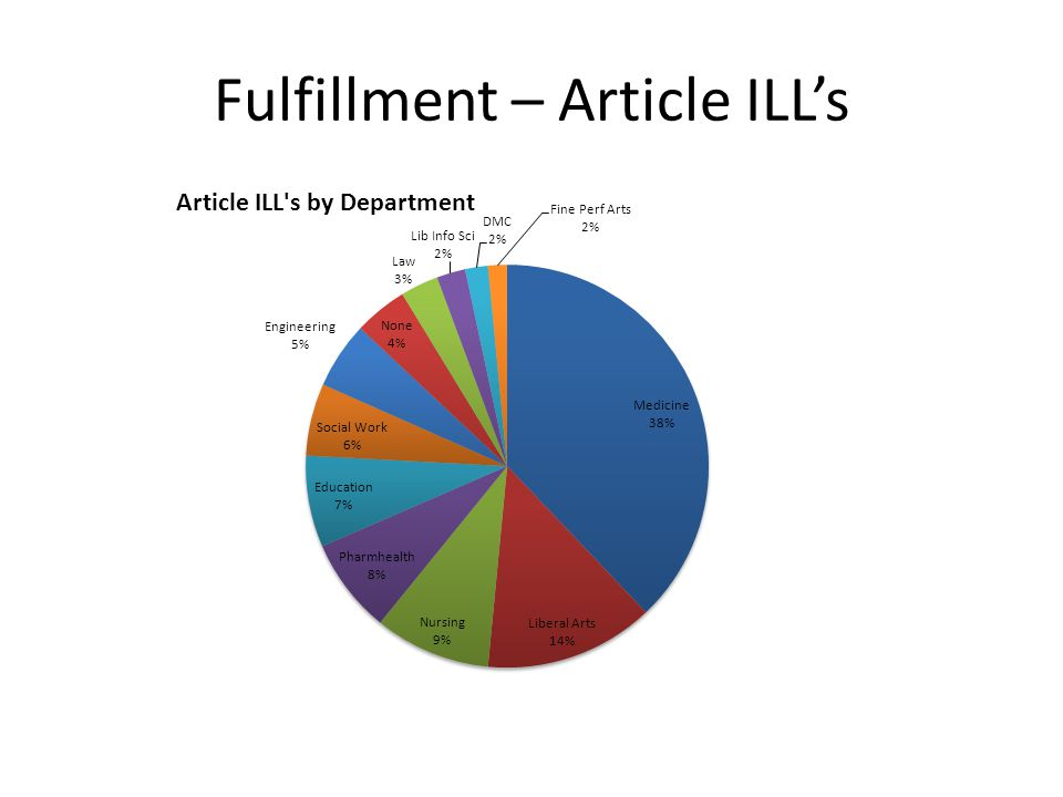 Fulfillment – Article ILL's