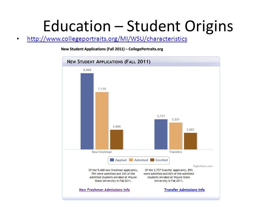 Education – Student Origins http://www.collegeportraits.org/MI/WSU/characteristics