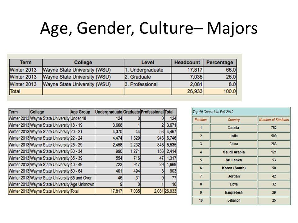 Age, Gender, Culture– Majors