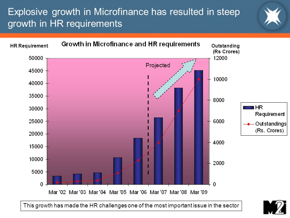 Explosive growth in Microfinance has resulted in steep growth in HR requirements Projected Outstanding (Rs Crores) HR Requirement This growth has made the HR challenges one of the most important issue in the sector