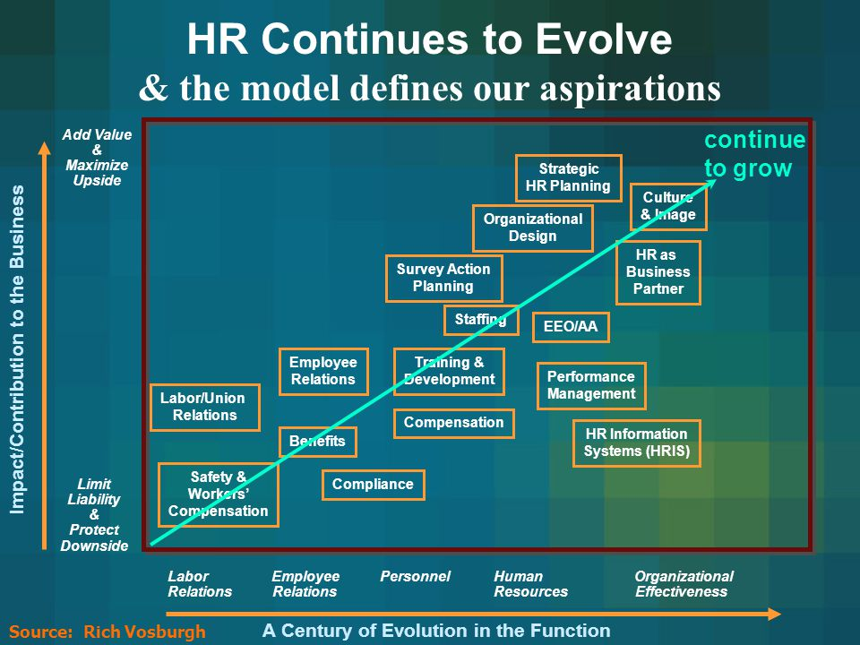 The Role of HR The 2002 Human Resource Competency Study found that 43% of HR's impact on business performance came from its strategic contribution.