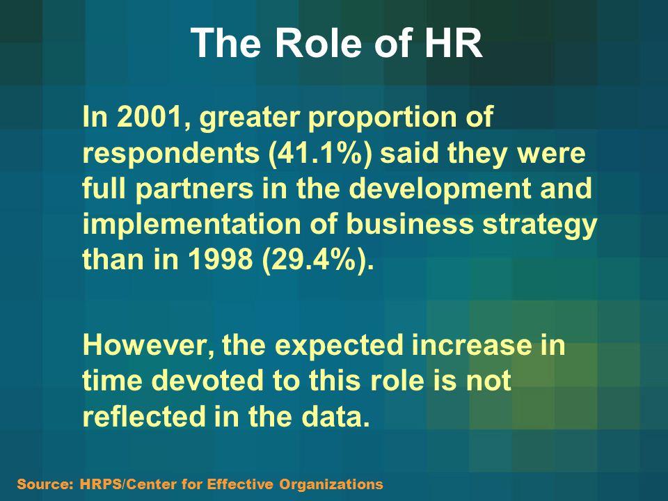 Company Business Environment HR Department Outputs Inputs Internal Feedback: Efficiency Effectiveness External Feedback: Impact