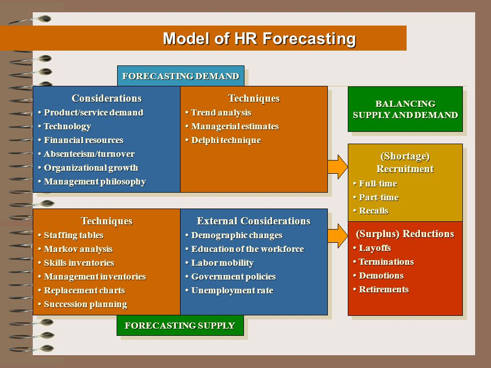 Model of HR Forecasting Model of HR Forecasting FORECASTING DEMAND Considerations Product/service demand Product/service demand Technology Technology Financial resources Financial resources Absenteeism/turnover Absenteeism/turnover Organizational growth Organizational growth Management philosophy Management philosophyConsiderations Product/service demand Product/service demand Technology Technology Financial resources Financial resources Absenteeism/turnover Absenteeism/turnover Organizational growth Organizational growth Management philosophy Management philosophyTechniques Trend analysis Trend analysis Managerial estimates Managerial estimates Delphi technique Delphi techniqueTechniques Trend analysis Trend analysis Managerial estimates Managerial estimates Delphi technique Delphi technique Techniques Staffing tables Staffing tables Markov analysis Markov analysis Skills inventories Skills inventories Management inventories Management inventories Replacement charts Replacement charts Succession planning Succession planningTechniques Staffing tables Staffing tables Markov analysis Markov analysis Skills inventories Skills inventories Management inventories Management inventories Replacement charts Replacement charts Succession planning Succession planning External Considerations Demographic changes Demographic changes Education of the workforce Education of the workforce Labor mobility Labor mobility Government policies Government policies Unemployment rate Unemployment rate External Considerations Demographic changes Demographic changes Education of the workforce Education of the workforce Labor mobility Labor mobility Government policies Government policies Unemployment rate Unemployment rate FORECASTING SUPPLY BALANCING SUPPLY AND DEMAND (Shortage) Recruitment Full-time Full-time Part-time Part-time Recalls Recalls (Shortage) Recruitment Full-time Full-time Part-time Part-time Recalls Recalls (Surplus) Reductions Layoffs Layoffs Terminations Terminations Demotions Demotions Retirements Retirements (Surplus) Reductions Layoffs Layoffs Terminations Terminations Demotions Demotions Retirements Retirements